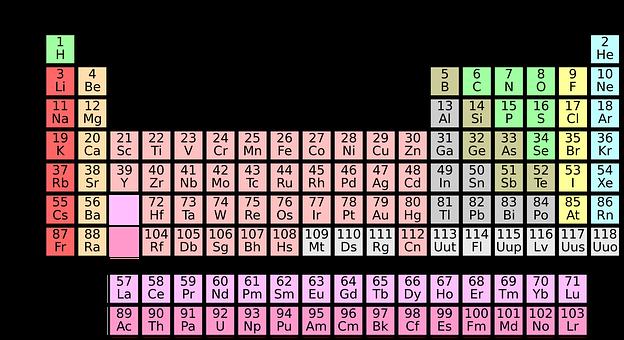 los elementos químicos de la tabla periódica