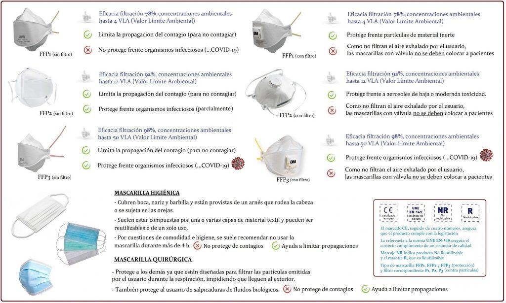 uso y reglamento de las mascarillas de protección